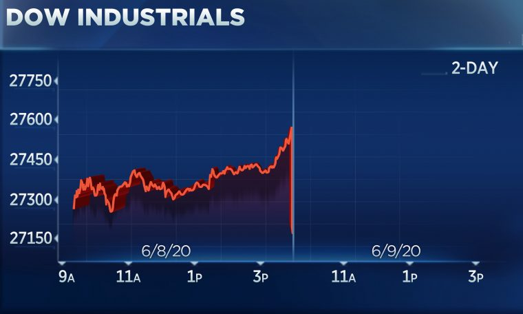 Dow falls for the first time in seven days, drops more than 300 points as comeback rally pauses