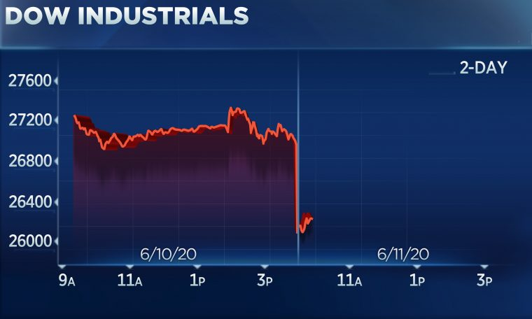 Dow plunges more than 800 points on worries of second coronavirus wave, airlines and retailers fall