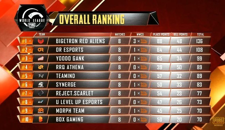 PUBG Mobile World League 2020 East Opening Weekend Day 2 Results and Overall standings