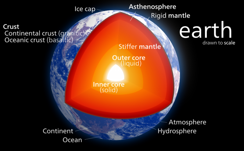 Cutaway view of Earth with labeled yellow, orange and red layers above a white center.