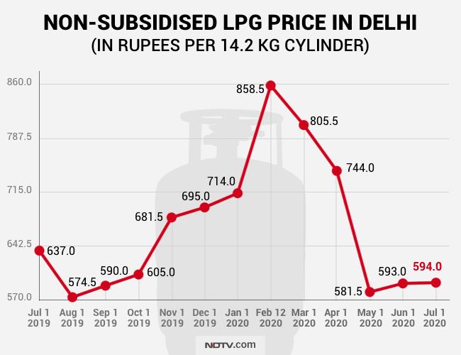 LPG price today, LPG price alert, LPG Gas Cylinder, LPG Gas, Cooking Gas Price Hike, Cooking Gas Cylinder, LPG price today, LPG rate today, LPG rate, LPG gas, LPG cylinder rate, LPG cylinder price, LPG subsidy, LPG rate, LPG price