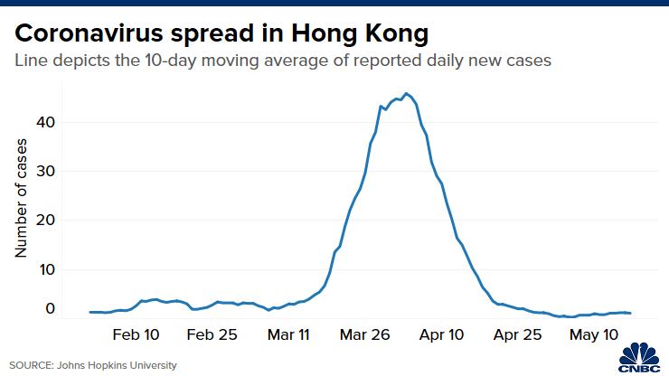 How Hong Kong beat coronavirus and avoided lockdown