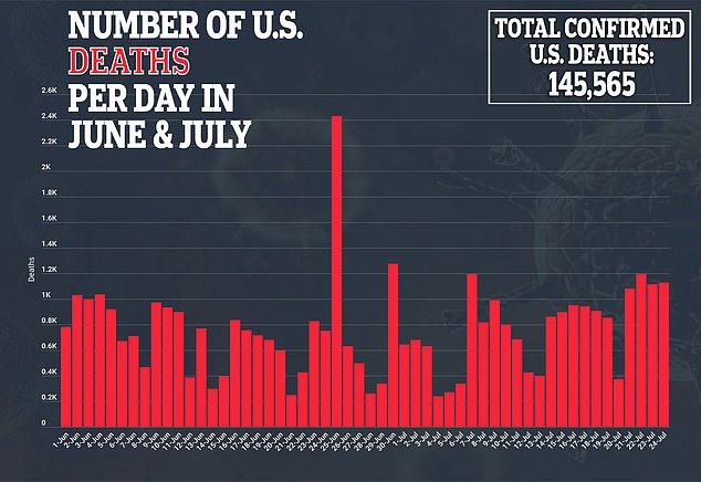 US deaths top 1,000 for the FOURTH DAY in a row as 18 states set single day records of infections