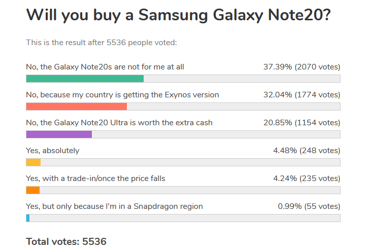 Weekly poll: Galaxy Note20 booed, Ultra gets standing ovation