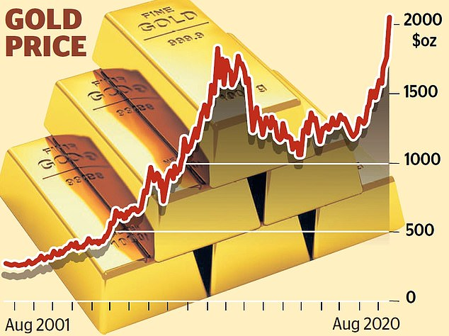 Record high: Gold has now rallied by 35 per cent since the start of 2020 and rose 1.3 per cent to $2,044 per troy ounce last night