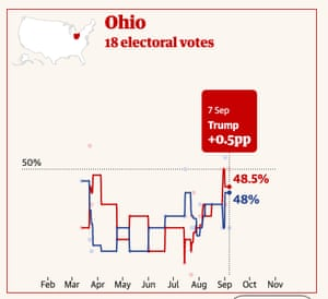 Polling in Ohio.