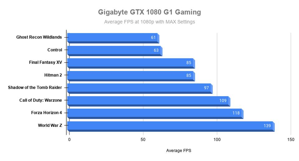 GTX 1080 is a benchmark for maximum quality and other games