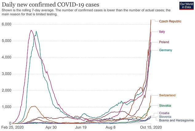 Bosnia and Herzegovina, Croatia, the Czech Republic, Germany, Italy, Poland, Slovakia, Slovenia and Switzerland recorded the length of the daily infection on Thursday.