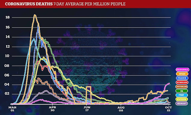 Deaths from the virus have also begun to rise, although they are still well below the peak of their first wave because better testing detects milder cases, and better treatment improves survival rates.
