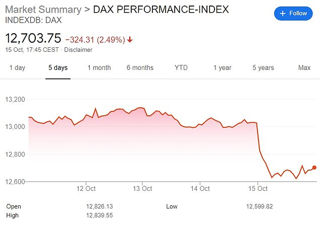 Germany's main index, the DAX, fell below 2 percent on Thursday