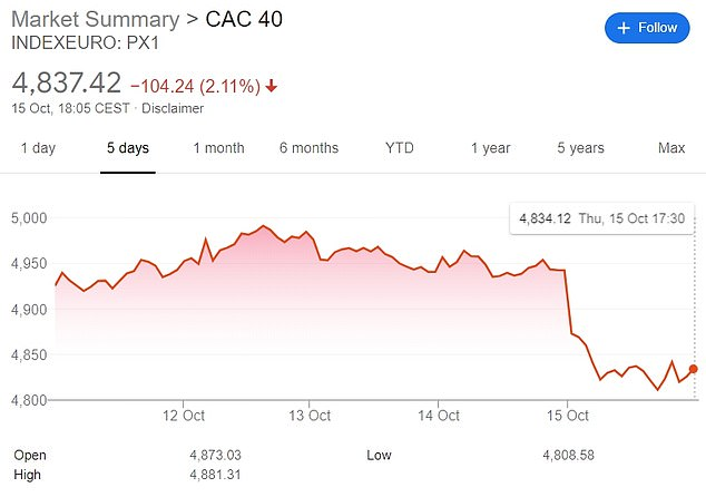 Paris's CAC 40 was shaken today by the development of the continent