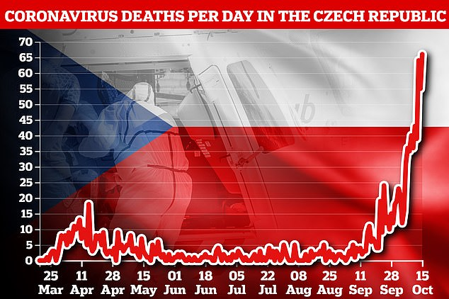 The Czech Republic recorded 66 new deaths today, and the daily death rate is higher than most people in Western Europe, the first wave of the epidemic.