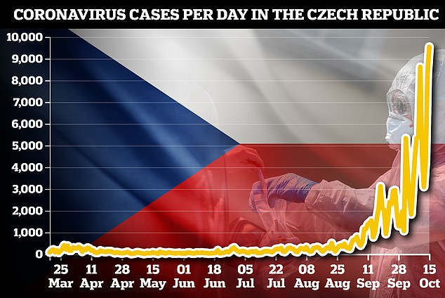 The number of daily cases in the Czech Republic reached a record 9,544 today, after the country launched a massive second wave in the autumn of the country's comparative success in the spring.