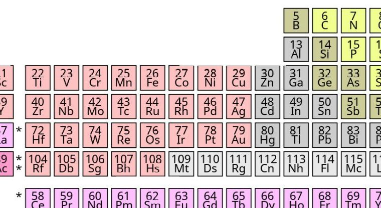 Scientists offer a brand new periodic table, and it's a journey