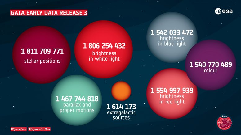 Early data release of Gaia in number 3