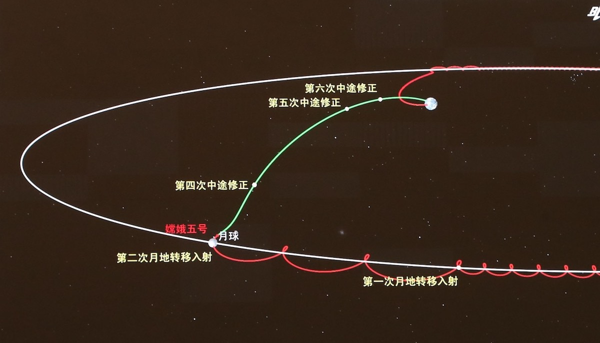 The rest of the Chang 5 mission moves to Earth the color green and the image of the mission's previous path around the moon red. Credit CNSA
