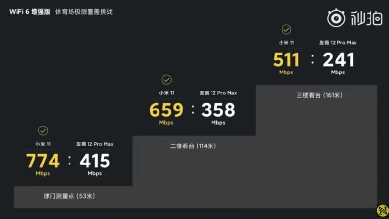 Xiaomi 11 vs iPhone 12 Pro Max Wi-Fi 6 E Speed Test