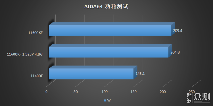 Power consumption of Core i5-11600KF and Core i5-11400F in AIDA64 test