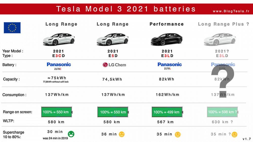 Battery Tesla Model 3 Grand Autonomy Performance 2021