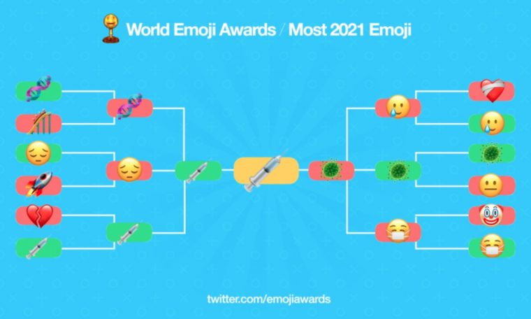 Syringe has been voted the most representative emoji of 2021.  technology