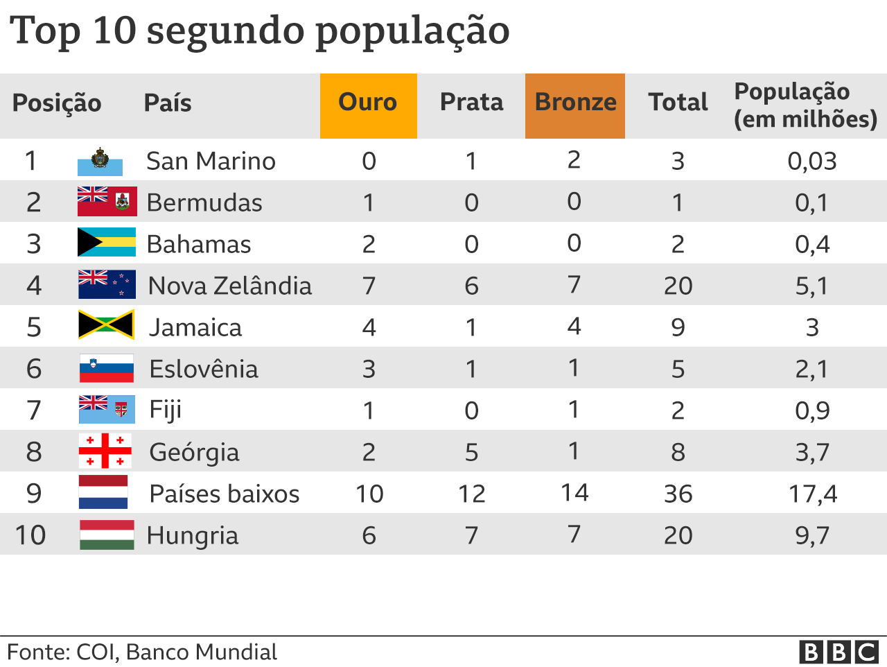 The table shows the medal table by population.