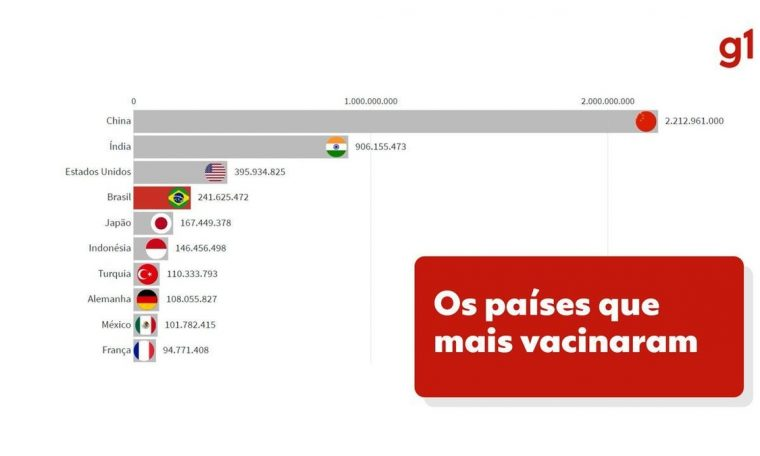 With 100 million fully immunized, Brazil is the fourth most vaccinated country in absolute terms, but ranks 60th in the proportional rankings.  World