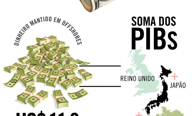 Money held offshore equals the combined GDP of Japan, Germany and the United Kingdom